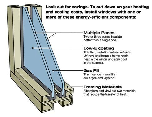 Condensation Double Pane Window Brea Home Inspection