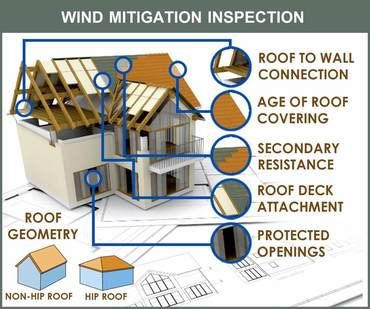 wind mitigation inspection lake worth fl 33467