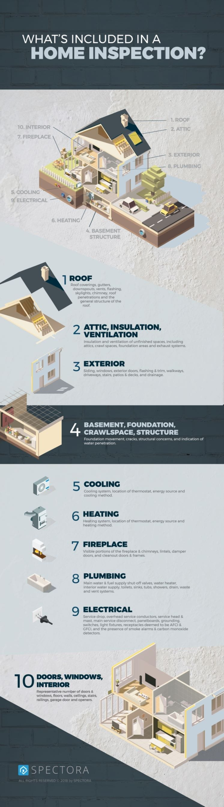 What is included in a home inspection?