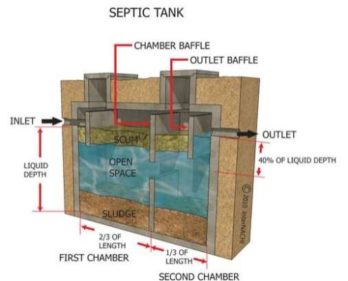 Diagram of a typical septic tank used in Westchester NY