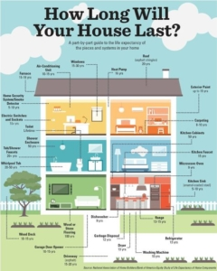 House Component Life Expectancy